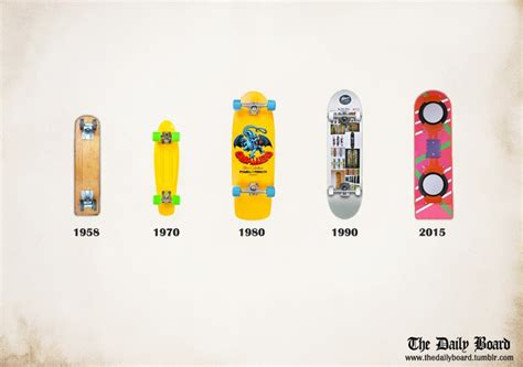 Back To The Future Hoverboard Skateboard Deck by Evolution Of Skate Deck Print The All Air And