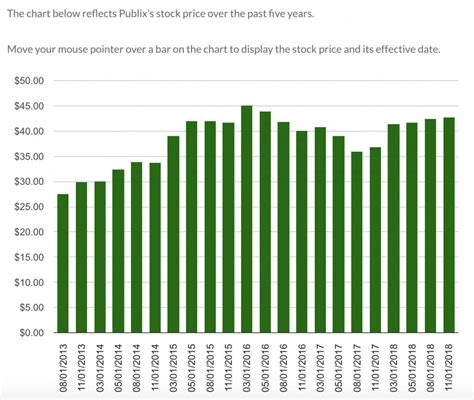 publix stock prediction     buy  avoid investing daily