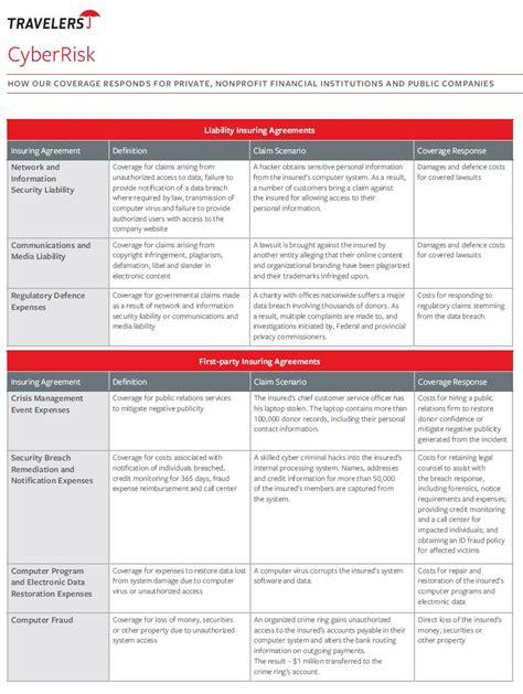 Insurance broker job description sample. Cyber Liability Coverage | PV&V Insurance Centre