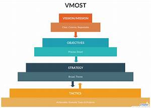 The Vmost Structure And Analysis Process Can Be Applied To
