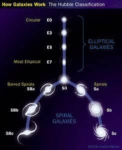 Galaxy Types and Parts - Galaxy Types and Parts ...