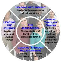 christian leadership development growing  servant