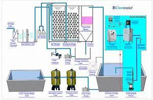 Stp Ozone Treatment  Ozone In Stp Tertiary Treatment  Sewage Treatment Plant  Mumbai  India