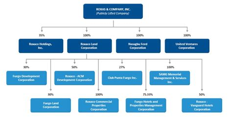 Roxas and Company Inc., - GROUP CORPORATE STRUCTURE