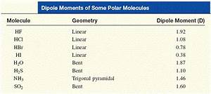 Explain the difference in the solubility of water and ...