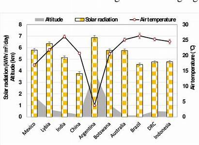 Solar Temperature Altitude Radiation Air Sea Level