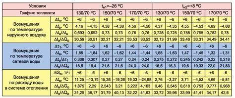 Тепловая характеристика здания и расчет потребности в тепле