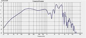 What Guitar Speaker Frequency Response Charts Really Mean