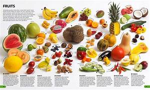 images of fruit and names of them | all fruits in english ...