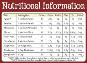 Fruit Nutritional Value Chart