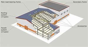 Pre engineered metal buildings cost and steel buildings for Cost of pre engineered steel buildings