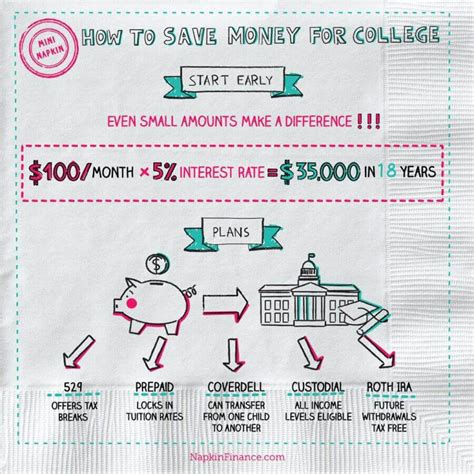 Tips On How To Save For College  College Savings Napkin