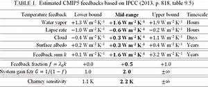 Sensitivität Berechnen : klima eike europ isches institut f r klima energie ~ Themetempest.com Abrechnung