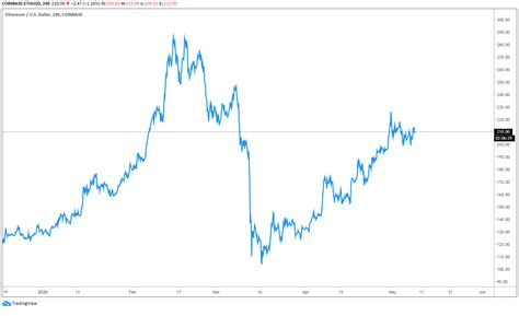 Ethereum Price / Ethereum Hits Highs in All but Price in ...