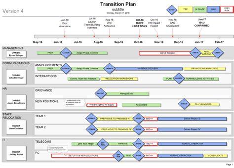 create  transition plan   organisation