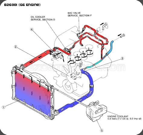 NEED: A concise Coolant Flow diagram   Galant VR 4