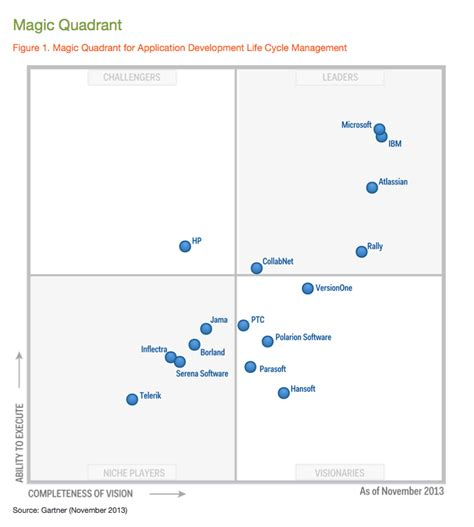 gartner s 2013 magic quadrant for application life cycle