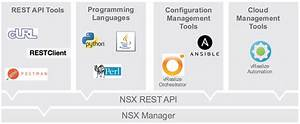 Automation Leveraging Nsx Rest Api Guide