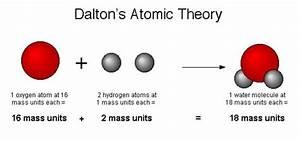 Atomic Model Scientists Timeline