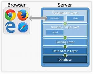 Web Forms Development