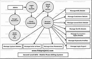 Mobile Phone Billing System Dataflow Diagram  Dfd