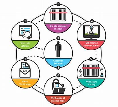 Inventory Management Clipart Control Operations Hr Vri