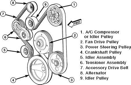2006 dodge ram 5.7 litre hemi serpentine belt diagram   Fixya