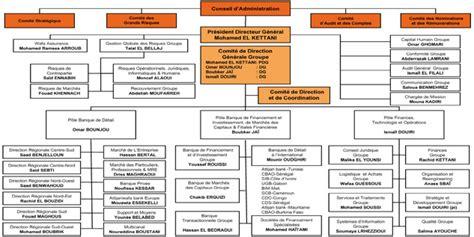 siege de attijariwafa bank casablanca attijariwafa bank adopte un nouvel organigramme et s