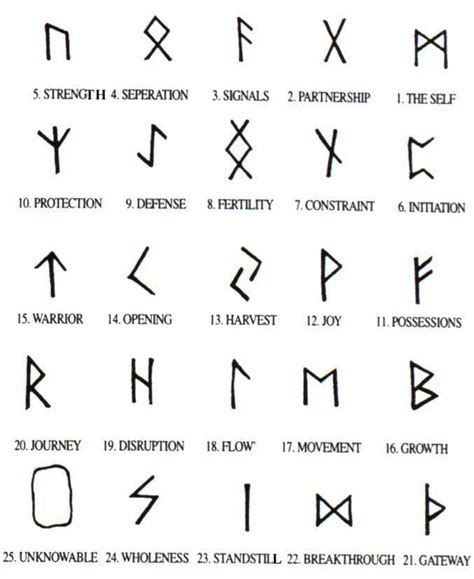 Best 25+ Viking Symbols Ideas On Pinterest  Viking Runes