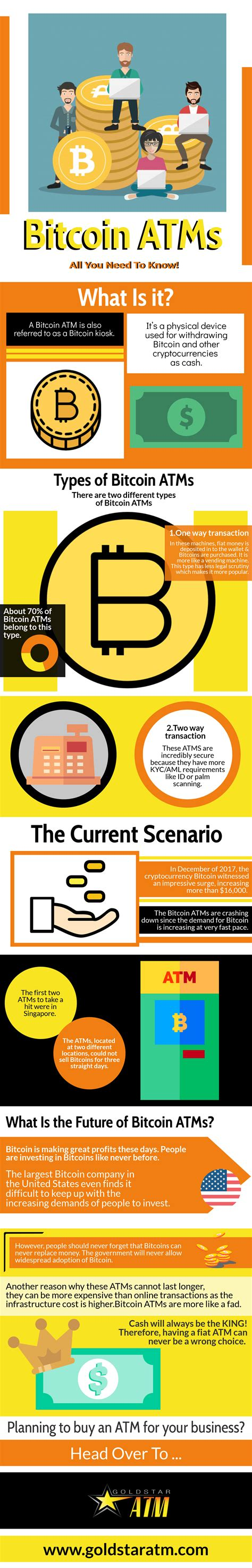 bitcoin atms infographic need know atm aml