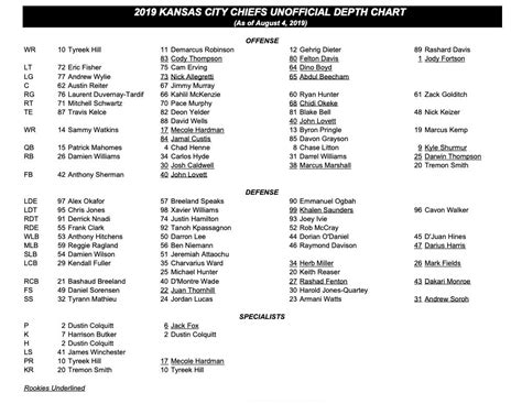 thoughts  observations    unofficial chiefs depth chart chiefsdigestcom