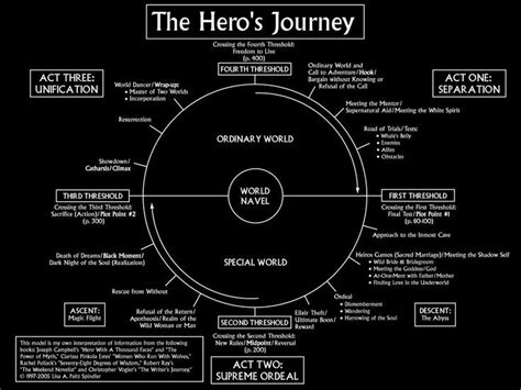 heros journey joseph campbell quotes quotesgram
