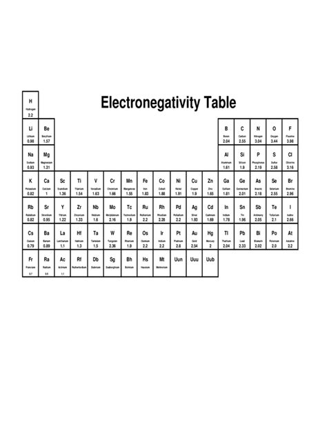 electronegativity chart   templates   word