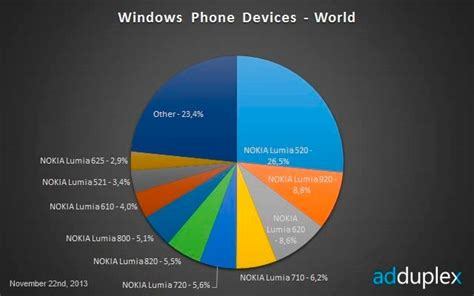nokia lumia 520 now accounts for 26 5 of windows phone