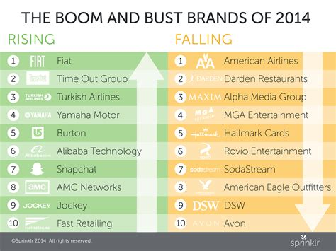 The Best And Worst Brands On Social Media In 2014  Digiday