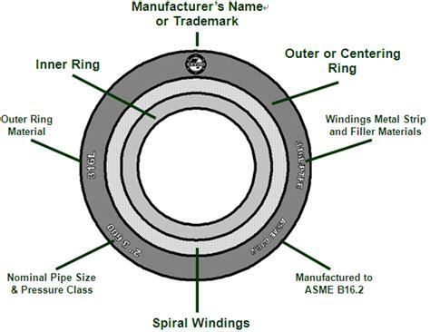 Spiral Wound_aigi Environmental Inc.- Gaskets, Hydraulic