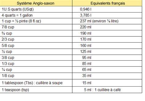 convertisseur de mesure cuisine gramme en tasse poids et mesures cuisine française