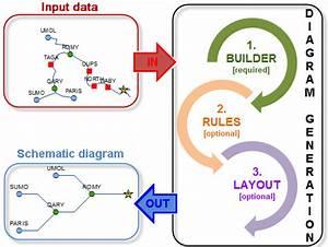 Generating Schematic Diagrams