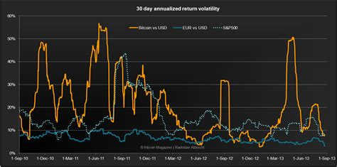 bitcoin news bitcoin volatility   perspectives