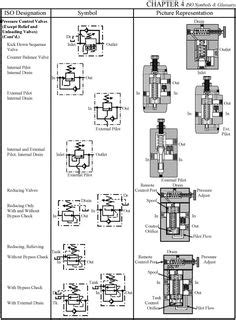 22 Hydraulic system ideas | hydraulic, hydraulic systems