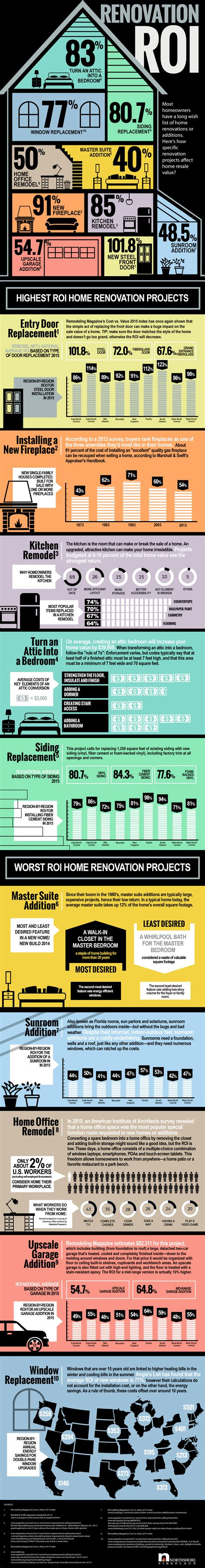 roi    home improvement project