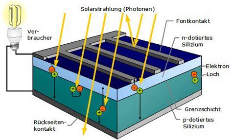 wie funktionieren solarzellen hoce photovoltaik