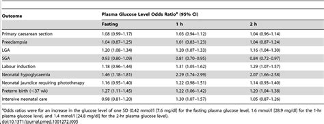 outcomes related     oral glucose tolerance test