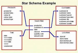 Star Schema Modelling  Data Warehouse