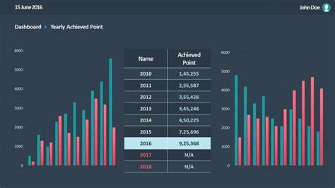 yoy column charts sales visualizations powerpoint slidemodel