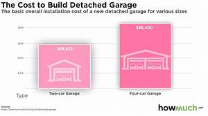 How Much Does It Cost To Build A Detached Garage