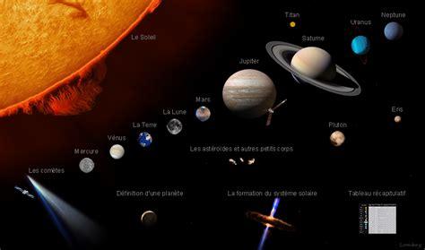le de cing solaire le syst 232 me solaire
