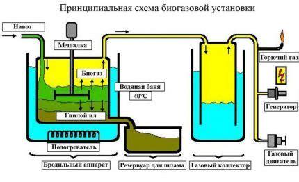 Проект биогазовой установки . Биогаз в России. Биогазовые установки. Компания Биокомплекс