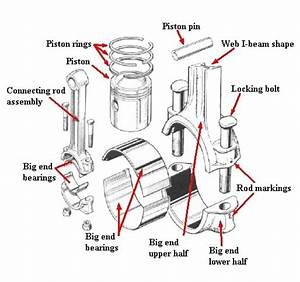 Engine Bearing Diagram : what are big end bearings in a vehicle quora ~ A.2002-acura-tl-radio.info Haus und Dekorationen