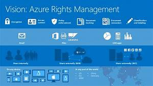 microsoft azure rights management With azure document management system